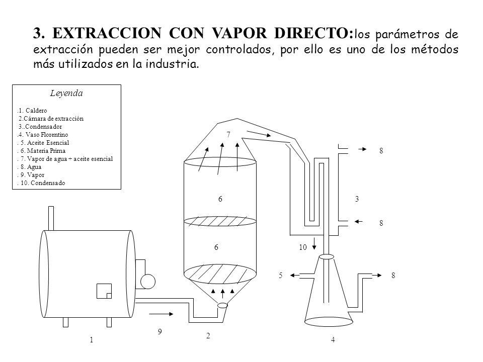 3. EXTRACCION CON VAPOR DIRECTO: los parámetros de extracción pueden ser mejor controlados, por ello es uno de los métodos más utilizados en la indust