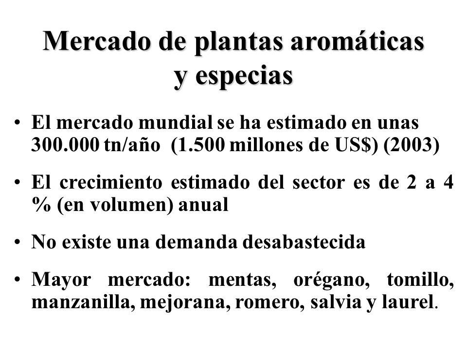 Mercado de plantas aromáticas y especias El mercado mundial se ha estimado en unas 300.000 tn/año (1.500 millones de US$) (2003) El crecimiento estima