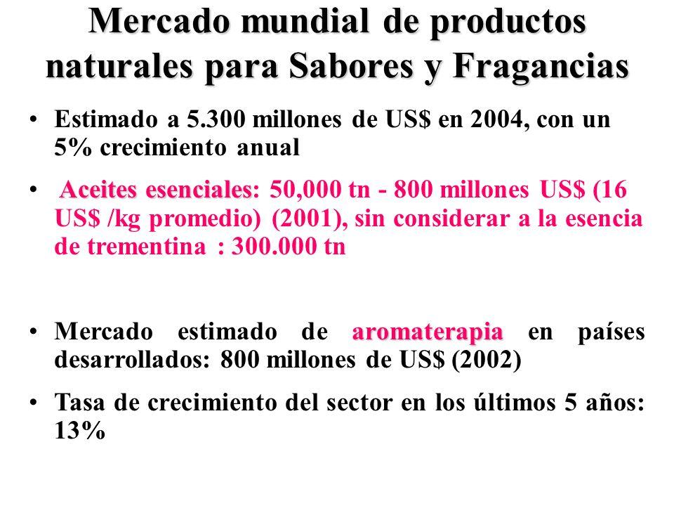 Mercado mundial de productos naturales para Sabores y Fragancias Estimado a 5.300 millones de US$ en 2004, con un 5% crecimiento anual Aceites esenciales Aceites esenciales: 50,000 tn - 800 millones US$ (16 US$ /kg promedio) (2001), sin considerar a la esencia de trementina : 300.000 tn aromaterapiaMercado estimado de aromaterapia en países desarrollados: 800 millones de US$ (2002) Tasa de crecimiento del sector en los últimos 5 años: 13%