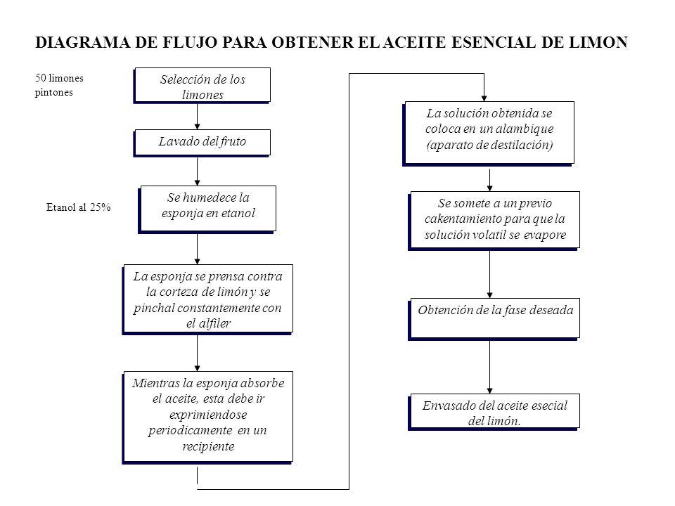 DIAGRAMA DE FLUJO PARA OBTENER EL ACEITE ESENCIAL DE LIMON Selección de los limones Lavado del fruto Se humedece la esponja en etanol La esponja se pr