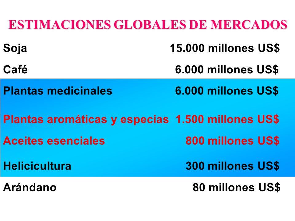 Plantas aromáticas y especias 1.500 millones US$ Aceites esenciales 800 millones US$ ESTIMACIONES GLOBALES DE MERCADOS Helicicultura 300 millones US$