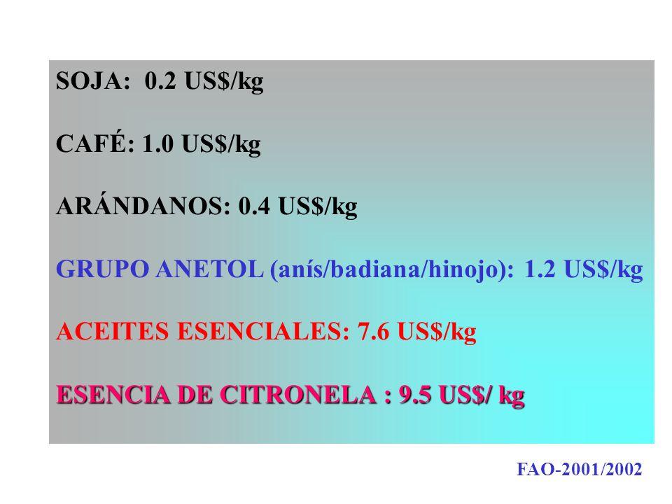 SOJA: 0.2 US$/kg CAFÉ: 1.0 US$/kg ARÁNDANOS: 0.4 US$/kg GRUPO ANETOL (anís/badiana/hinojo): 1.2 US$/kg ACEITES ESENCIALES: 7.6 US$/kg ESENCIA DE CITRONELA : 9.5 US$/ kg FAO-2001/2002