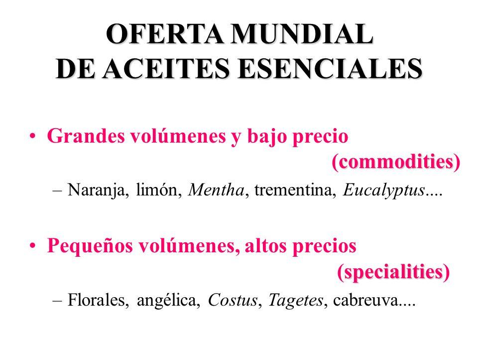 OFERTA MUNDIAL DE ACEITES ESENCIALES commoditiesGrandes volúmenes y bajo precio (commodities) –Naranja, limón, Mentha, trementina, Eucalyptus.... spec