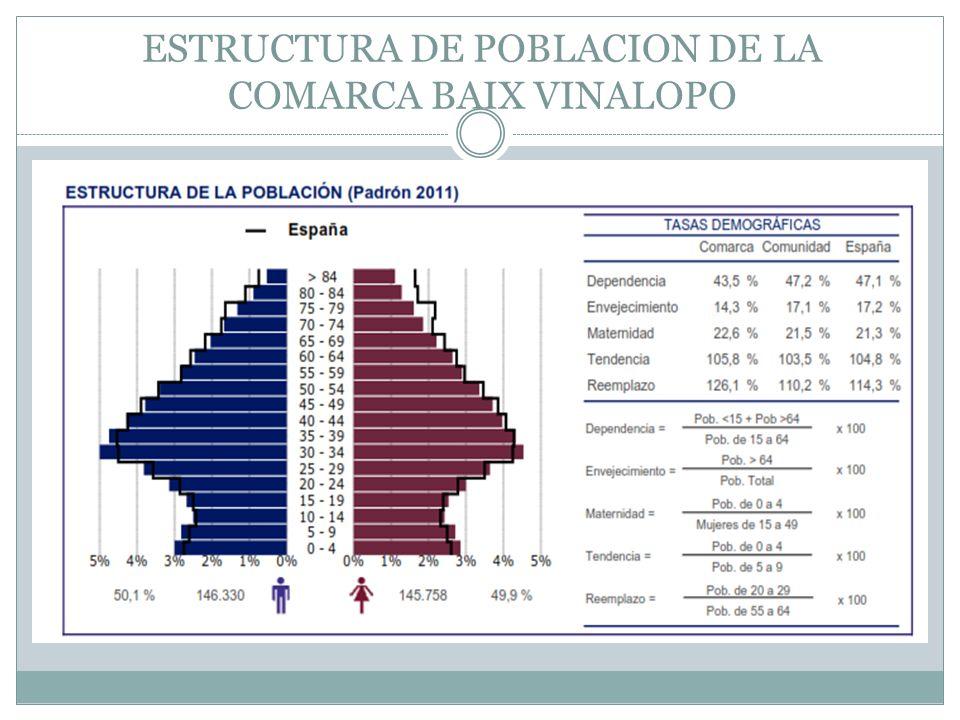 ESTRUCTURA DE POBLACION DE LA COMARCA BAIX VINALOPO