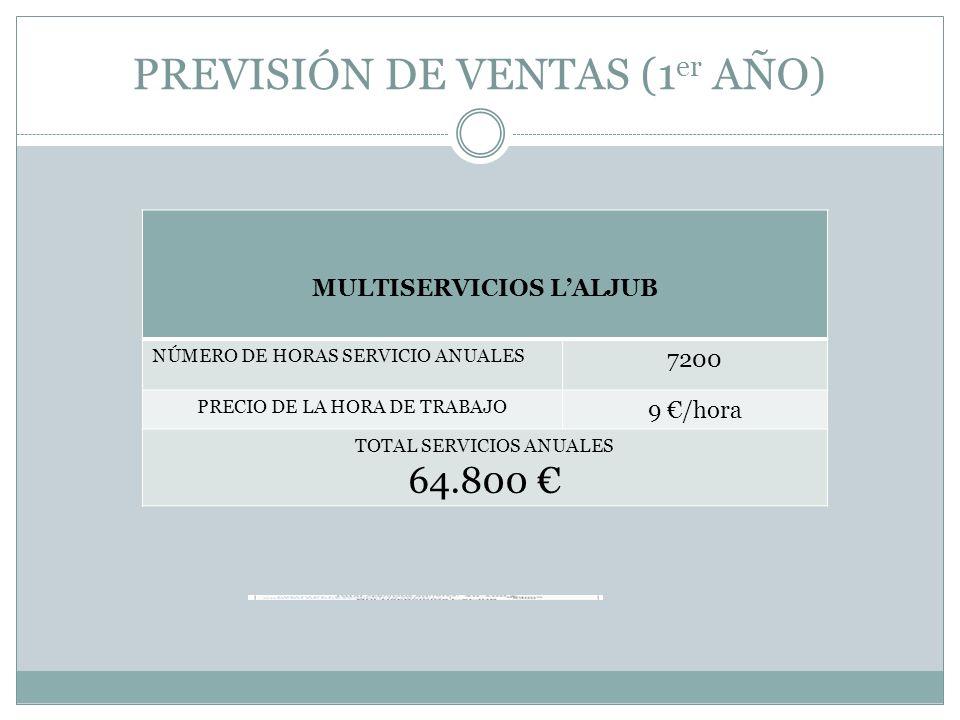 PREVISIÓN DE VENTAS (1 er AÑO) MULTISERVICIOS LALJUB NÚMERO DE HORAS SERVICIO ANUALES 7200 PRECIO DE LA HORA DE TRABAJO 9 /hora TOTAL SERVICIOS ANUALE