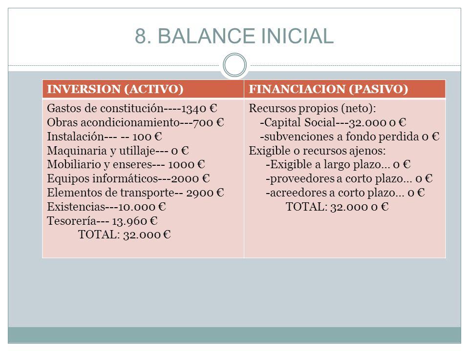 INVERSION (ACTIVO)FINANCIACION (PASIVO) Gastos de constitución----1340 Obras acondicionamiento---700 Instalación--- -- 100 Maquinaria y utillaje--- 0