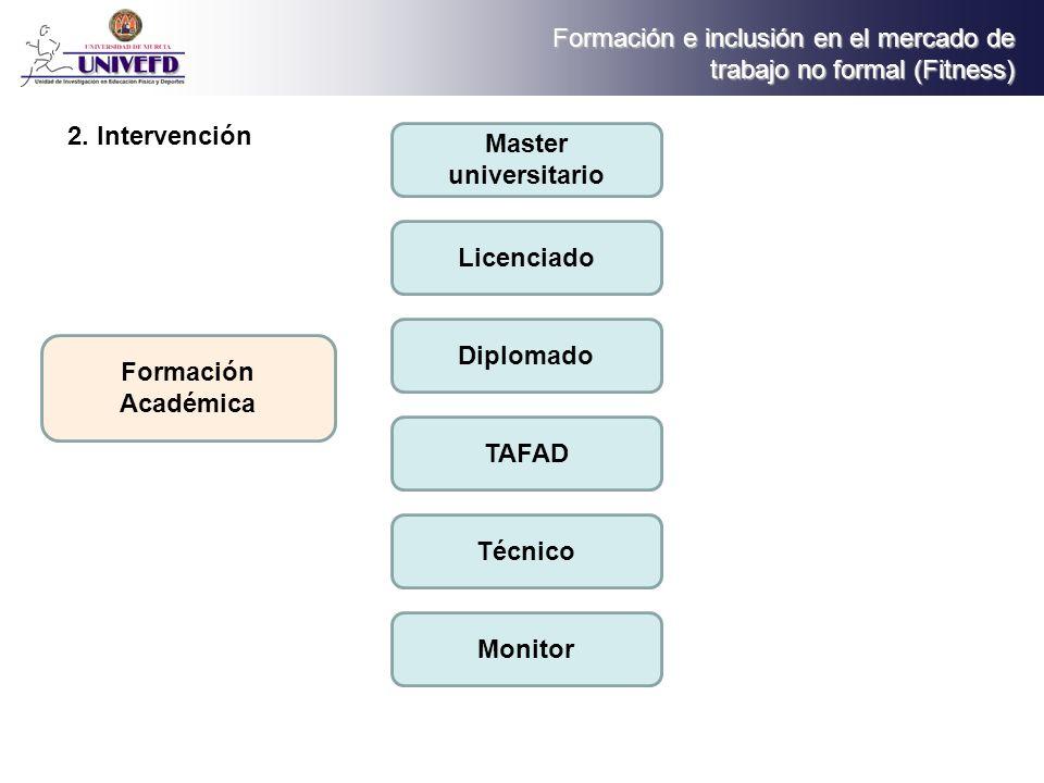 Formación e inclusión en el mercado de trabajo no formal (Fitness) Formación en Universidades Privadas Universidad europea de Madrid 1º bloque: Anatomía, fisiología y genética 5.