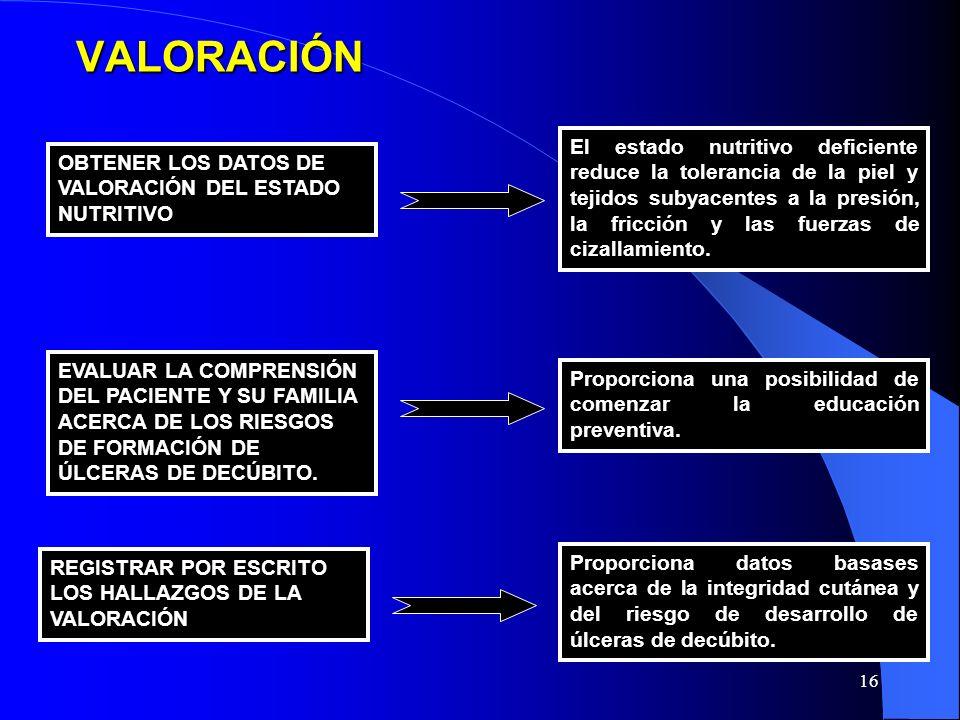 15VALORACIÓN Los intervalos cortos de cambio de postura (p.