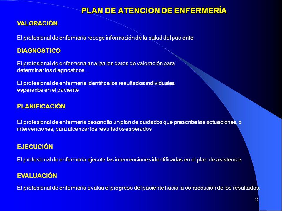12 VALORACIÓN OBSERVAR LAS POSICIONES PREFERIDAS DEL PACIENTE CUANDO SE ENCUENTRA EN CAMA O SENTADO.