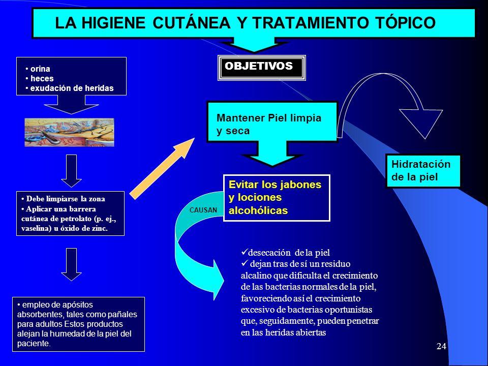 23 EJECUCIÓN Los principales campos de actuación de enfermería para PREVENIR las llagas de decúbito La higiene y Tratamiento tópico de la piel Empleo de camas y colchones terapéuticos.