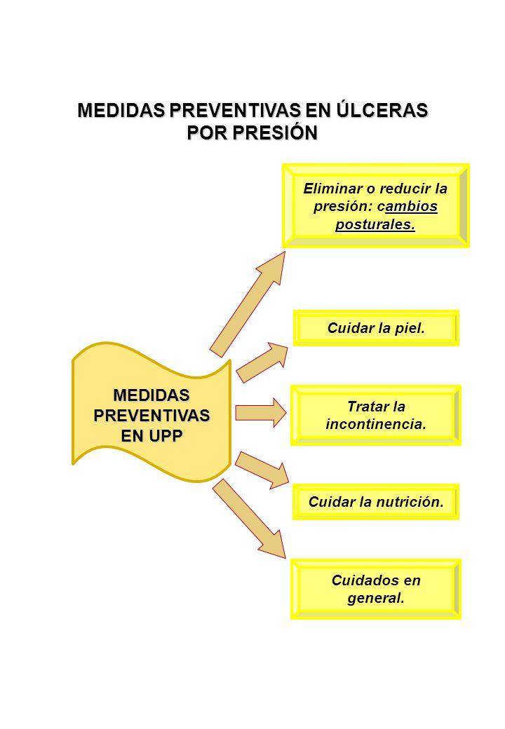 MEDIDAS PREVENTIVAS EN UPP ambios posturales.Eliminar o reducir la presión: cambios posturales.
