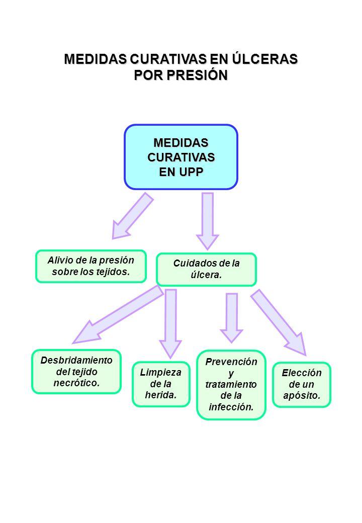 MEDIDAS CURATIVAS EN UPP Alivio de la presión sobre los tejidos.
