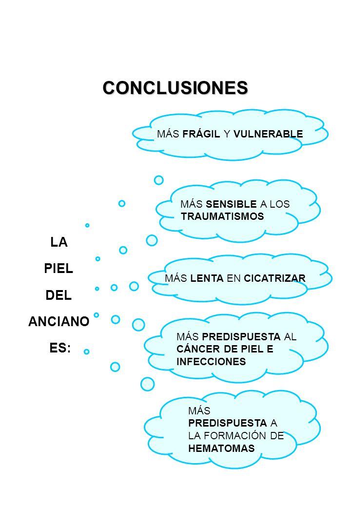 CONCLUSIONES LA PIEL DEL ANCIANO ES: MÁS FRÁGIL Y VULNERABLE MÁS SENSIBLE A LOS TRAUMATISMOS MÁS LENTA EN CICATRIZAR MÁS PREDISPUESTA AL CÁNCER DE PIEL E INFECCIONES MÁS PREDISPUESTA A LA FORMACIÓN DE HEMATOMAS