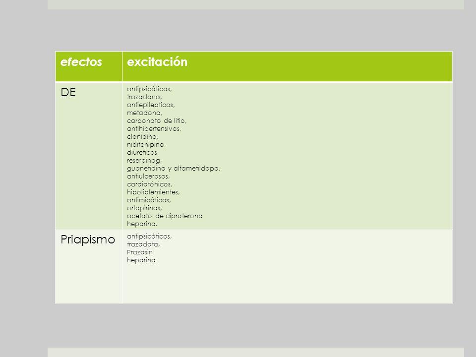 efectos excitación DE antipsicóticos, trazadona, antiepilepticos, metadona, carbonato de litio, antihipertensivos, clonidina, nidifenipino, diureticos