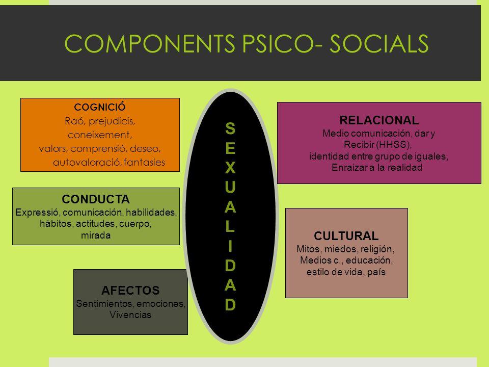 COMPONENTS PSICO- SOCIALS COGNICIÓ Raó, prejudicis, coneixement, valors, comprensió, deseo, autovaloració, fantasies CONDUCTA Expressió, comunicación,