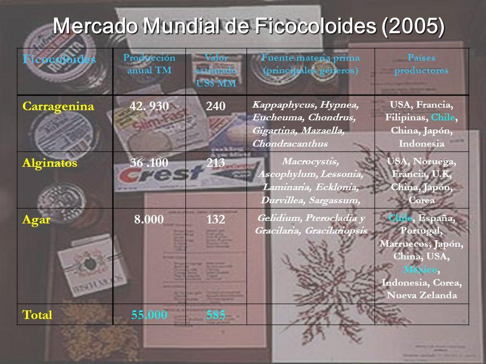 Ficocoloides Producción anual TM Valor estimado US$ MM Fuente materia prima (principales géneros) Países productores Carragenina42. 930240 Kappaphycus