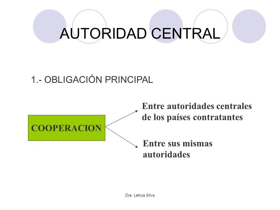 Dra. Leticia Silva AUTORIDAD CENTRAL 1.- OBLIGACIÓN PRINCIPAL COOPERACION Entre autoridades centrales de los países contratantes Entre sus mismas auto