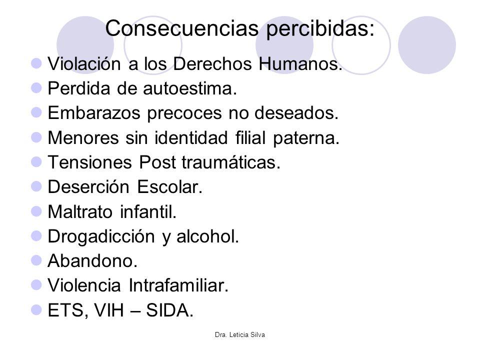 Dra. Leticia Silva Consecuencias percibidas: Violación a los Derechos Humanos. Perdida de autoestima. Embarazos precoces no deseados. Menores sin iden