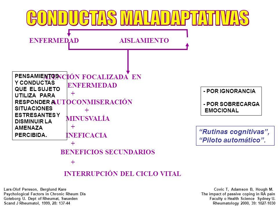 ENFERMEDAD AISLAMIENTO ATENCIÓN FOCALIZADA EN ENFERMEDAD + AUTOCONMISERACIÓN + MINUSVALÍA + INEFICACIA + BENEFICIOS SECUNDARIOS + INTERRUPCIÓN DEL CIC