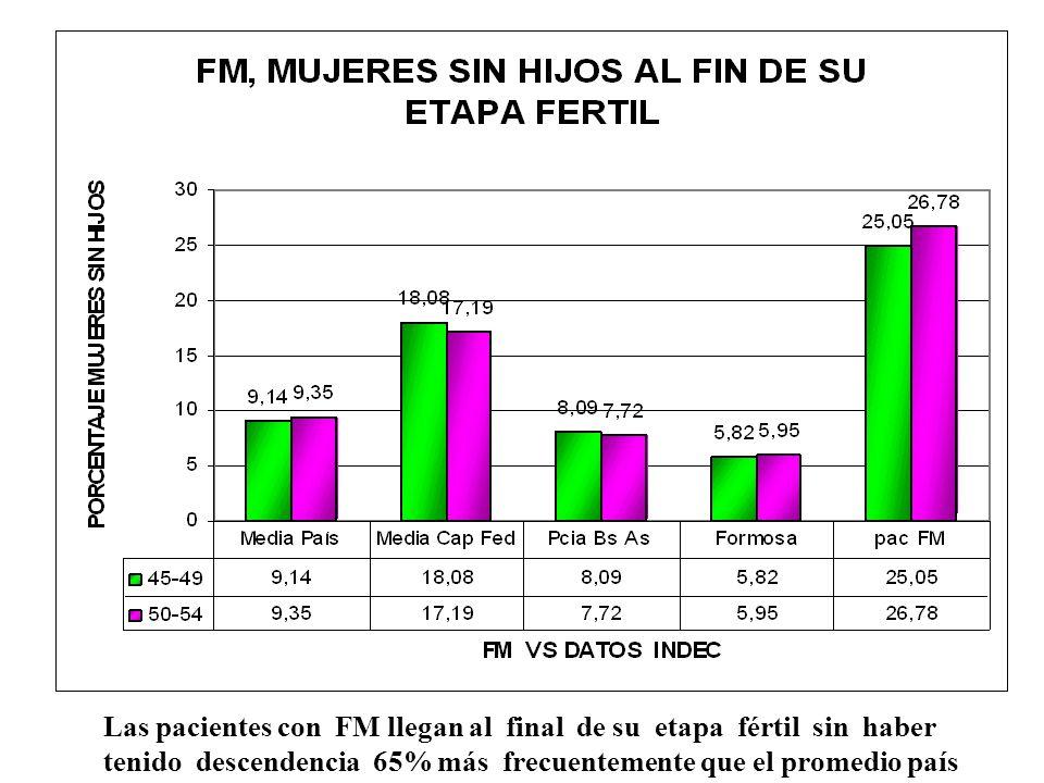 Las pacientes con FM llegan al final de su etapa fértil sin haber tenido descendencia 65% más frecuentemente que el promedio país