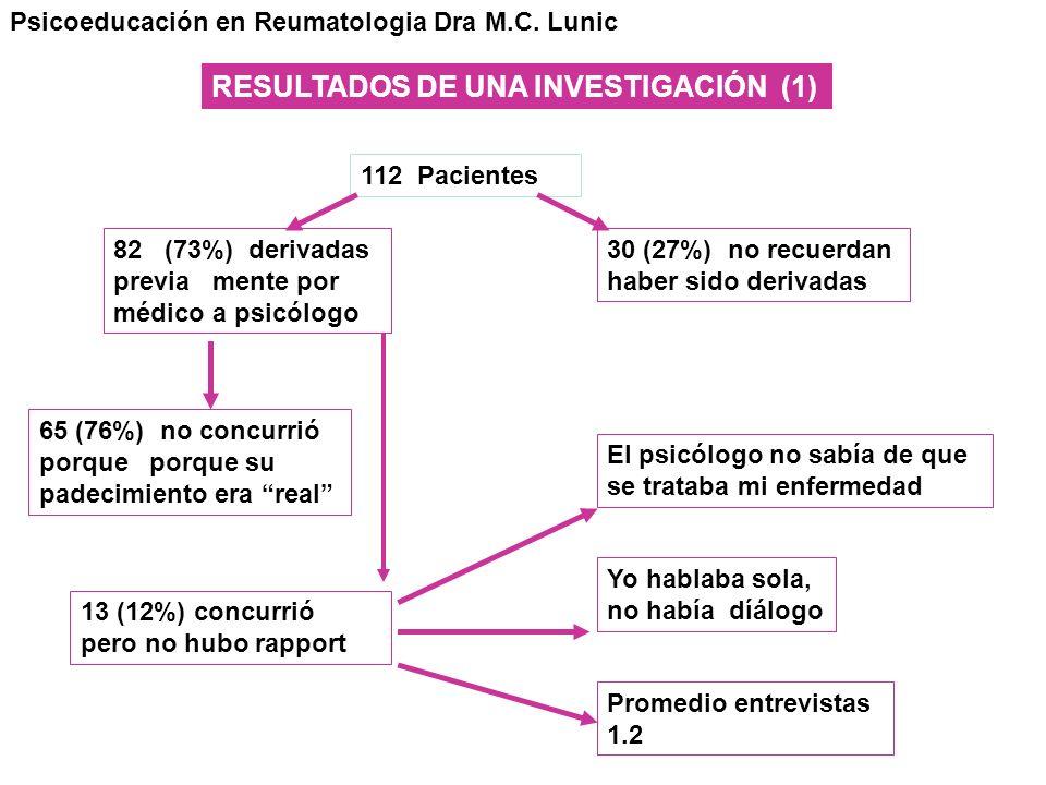 112 Pacientes 82 (73%) derivadas previa mente por médico a psicólogo 65 (76%) no concurrió porque porque su padecimiento era real 13 (12%) concurrió p