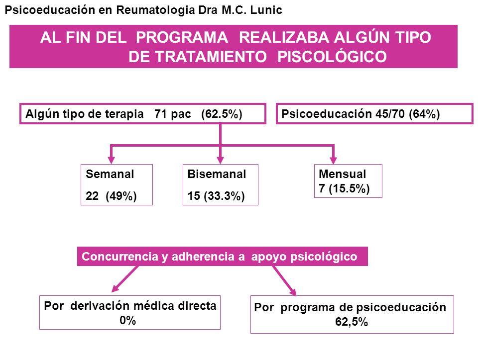 AL FIN DEL PROGRAMA REALIZABA ALGÚN TIPO DE TRATAMIENTO PISCOLÓGICO Algún tipo de terapia 71 pac (62.5%)Psicoeducación 45/70 (64%) Semanal 22 (49%) Bi