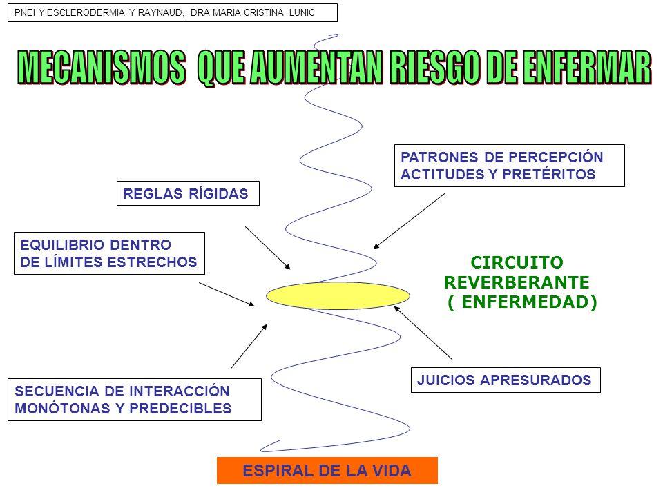 CIRCUITO REVERBERANTE ( ENFERMEDAD) ESPIRAL DE LA VIDA PATRONES DE PERCEPCIÓN ACTITUDES Y PRETÉRITOS SECUENCIA DE INTERACCIÓN MONÓTONAS Y PREDECIBLES
