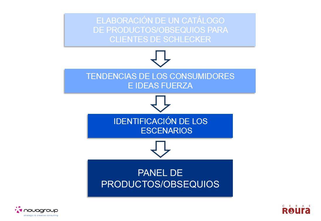 PANEL DE PRODUCTOS/OBSEQUIOS PANEL DE PRODUCTOS/OBSEQUIOS IDENTIFICACIÓN DE LOS ESCENARIOS TENDENCIAS DE LOS CONSUMIDORES E IDEAS FUERZA TENDENCIAS DE LOS CONSUMIDORES E IDEAS FUERZA ELABORACIÓN DE UN CATÁLOGO DE PRODUCTOS/OBSEQUIOS PARA CLIENTES DE SCHLECKER ELABORACIÓN DE UN CATÁLOGO DE PRODUCTOS/OBSEQUIOS PARA CLIENTES DE SCHLECKER
