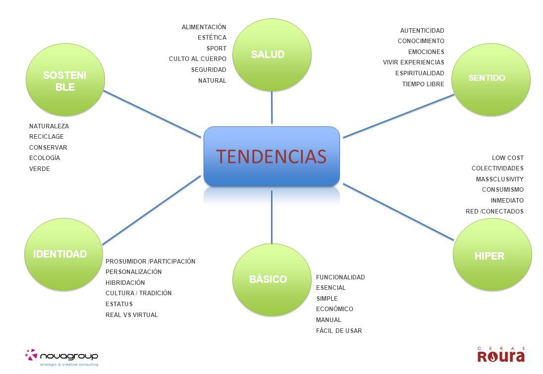 SOSTENI BLE IDENTIDAD HIPER SENTIDO SALUD BÁSICO FUNCIONALIDAD ESENCIAL SIMPLE ECONÓMICO MANUAL FÁCIL DE USAR PROSUMIDOR /PARTICIPACIÓN PERSONALIZACIÓN HIBRIDACIÓN CULTURA / TRADICIÓN ESTATUS REAL VS VIRTUAL NATURALEZA RECICLAGE CONSERVAR ECOLOGÍA VERDE ALIMENTACIÓN ESTÉTICA SPORT CULTO AL CUERPO SEGURIDAD NATURAL AUTENTICIDAD CONOCIMIENTO EMOCIONES VIVIR EXPERIENCIAS ESPIRITUALIDAD TIEMPO LIBRE LOW COST COLECTIVIDADES MASSCLUSIVITY CONSUMISMO INMEDIATO RED /CONECTADOS