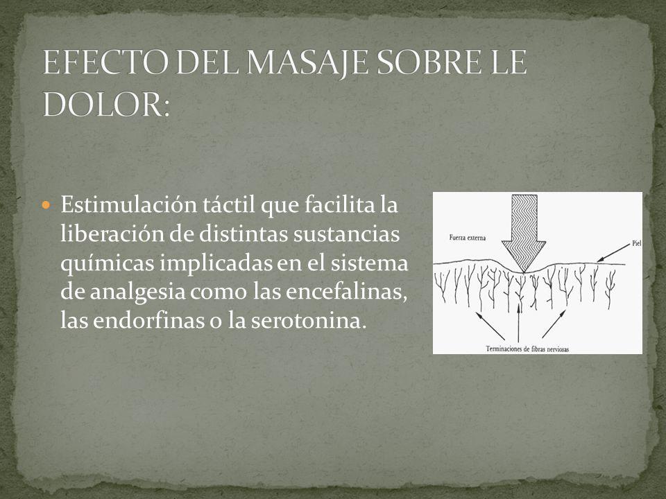 Teoría puerta de entrada: se ha especulado la posibilidad de que el masaje ejerciera su efecto mediante este mecanismo, por la estimulación de las fib