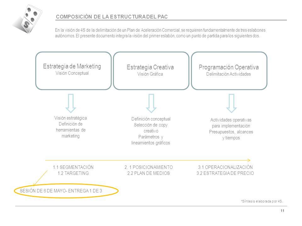 Código MAR-07 11 COMPOSICIÓN DE LA ESTRUCTURA DEL PAC Estrategia de Marketing Visión Conceptual Estrategia Creativa Visión Gráfica Programación Operat
