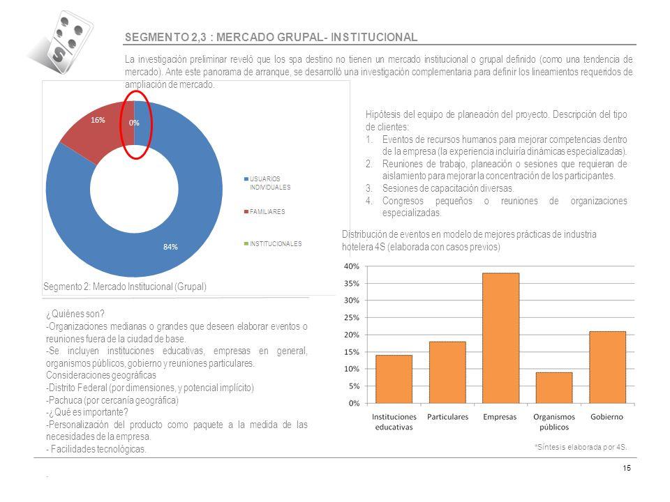 Código MAR-07 15 SEGMENTO 2,3 : MERCADO GRUPAL- INSTITUCIONAL La investigación preliminar reveló que los spa destino no tienen un mercado instituciona