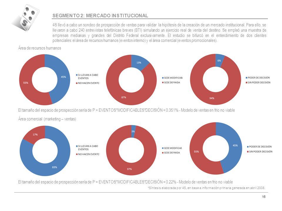 Código MAR-07 16 SEGMENTO 2: MERCADO INSTITUCIONAL 4S llevó a cabo un sondeo de prospección de ventas para validar la hipótesis de la creación de un m
