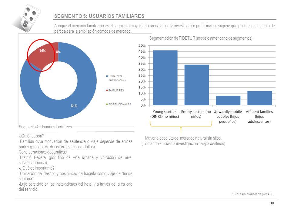 Código MAR-07 18 SEGMENTO 5: USUARIOS FAMILIARES Aunque el mercado familiar no es el segmento mayoritario principal, en la investigación preliminar se