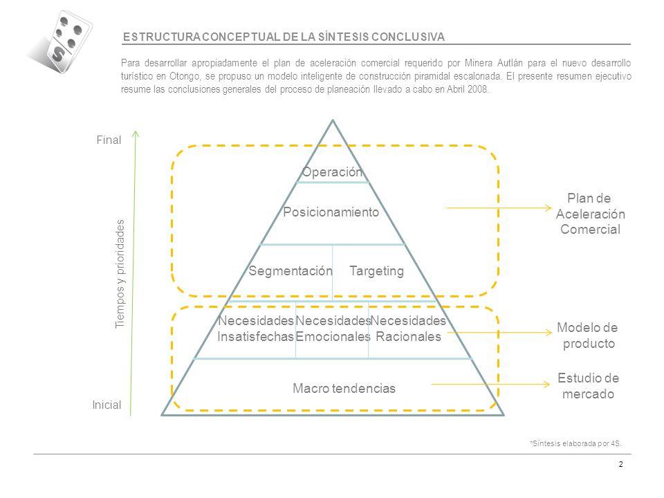 Código MAR-07 2 ESTRUCTURA CONCEPTUAL DE LA SÍNTESIS CONCLUSIVA Macro tendencias Necesidades Insatisfechas Necesidades Emocionales Necesidades Raciona
