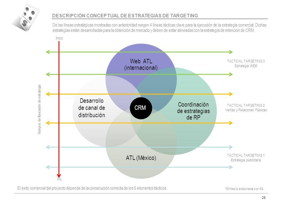 Código MAR-07 25 TÁCTICAL TARGETING 1 Estrategia publicitaria TACTICAL TARGETING 2 Ventas y Relaciones Públicas TACTICAL TARGETING 3 Estrategia WEB In