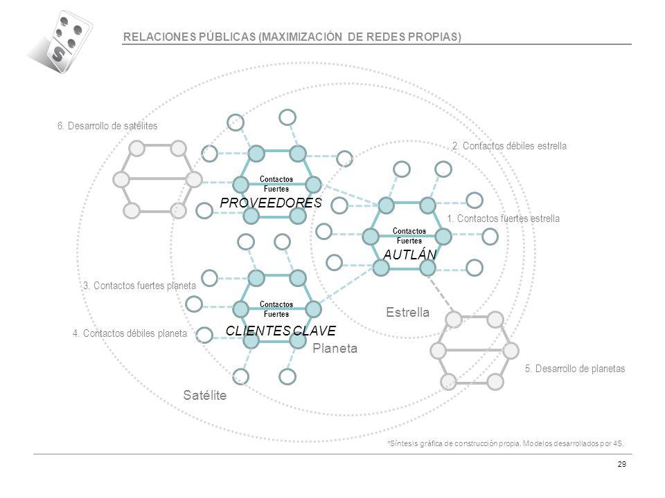 Código MAR-07 29 RELACIONES PÚBLICAS (MAXIMIZACIÓN DE REDES PROPIAS) *Síntesis gráfica de construcción propia. Modelos desarrollados por 4S.