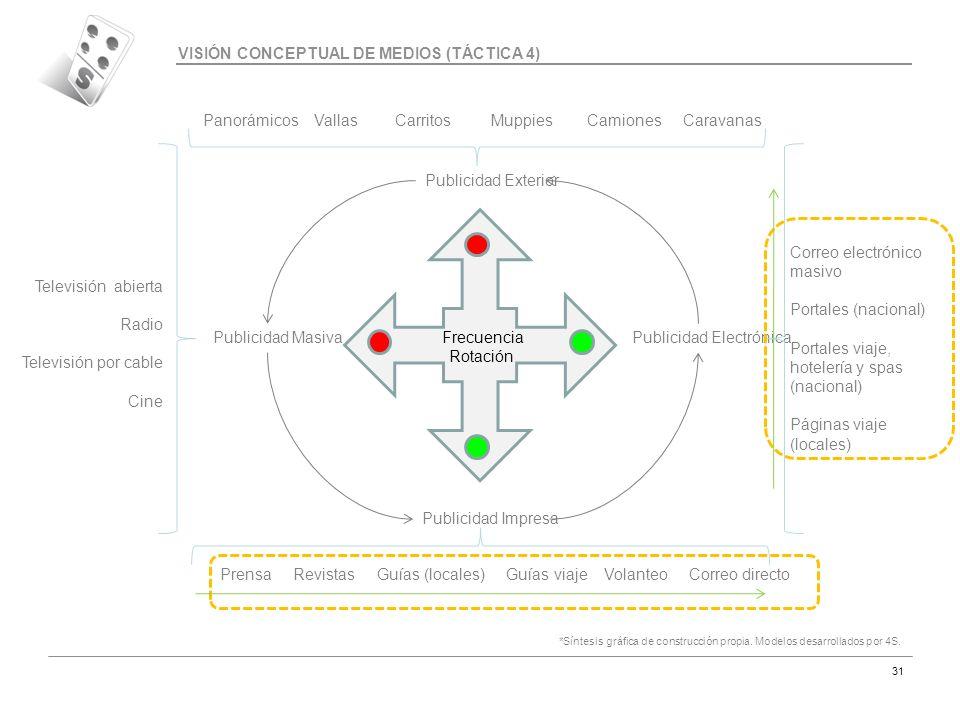 Código MAR-07 31 VISIÓN CONCEPTUAL DE MEDIOS (TÁCTICA 4) *Síntesis gráfica de construcción propia. Modelos desarrollados por 4S. Publicidad Exterior P