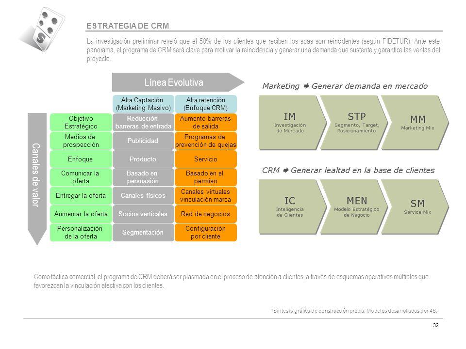 Código MAR-07 32 ESTRATEGIA DE CRM Línea Evolutiva Canales de valor Alta Captación (Marketing Masivo) Alta retención (Enfoque CRM) Objetivo Estratégic