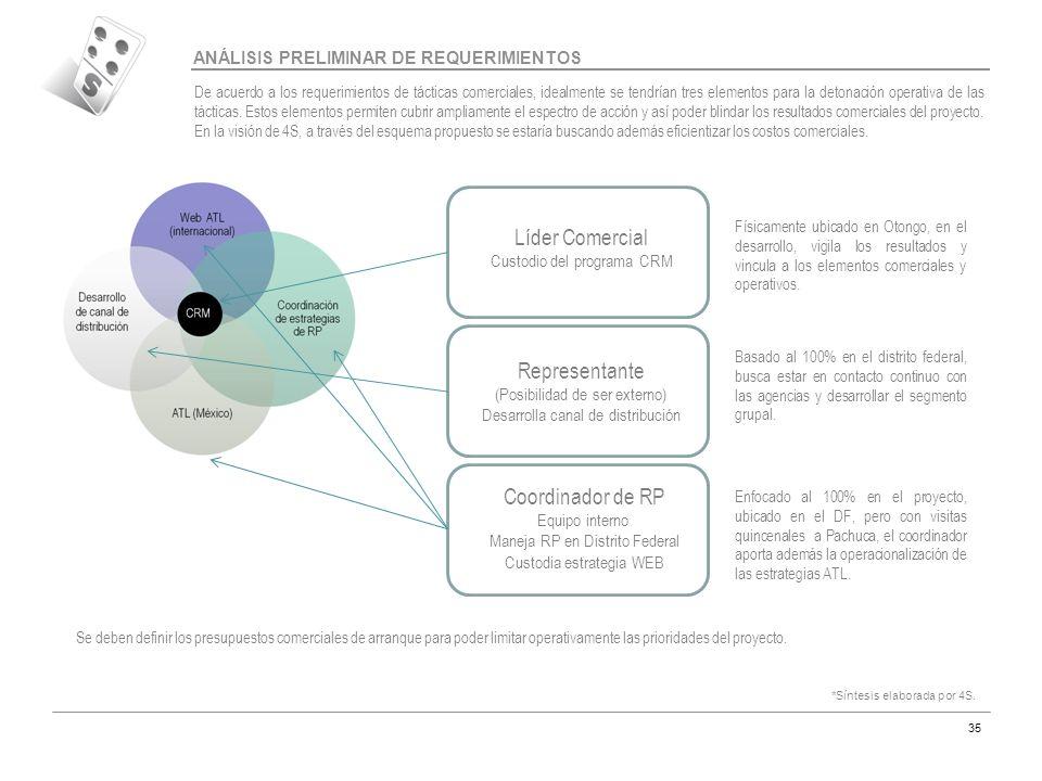 Código MAR-07 35 ANÁLISIS PRELIMINAR DE REQUERIMIENTOS Líder Comercial Custodio del programa CRM Representante (Posibilidad de ser externo) Desarrolla