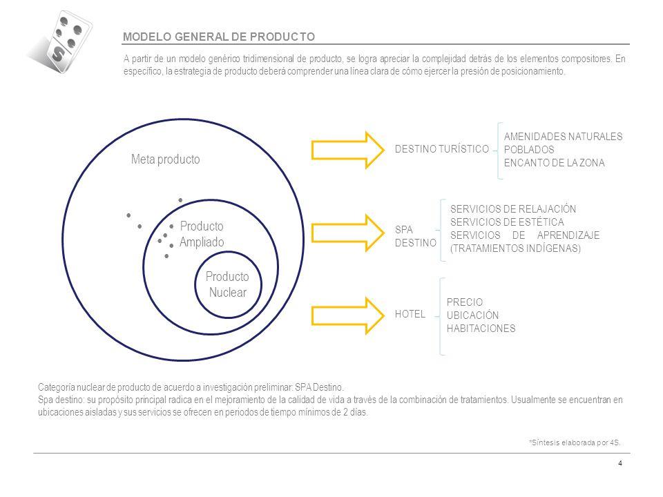 Código MAR-07 4 Producto Nuclear Producto Ampliado Meta producto Consideraciones conclusivas  MODELO GENERAL DE PRODUCTO HOTEL SPA DESTINO DESTINO TUR