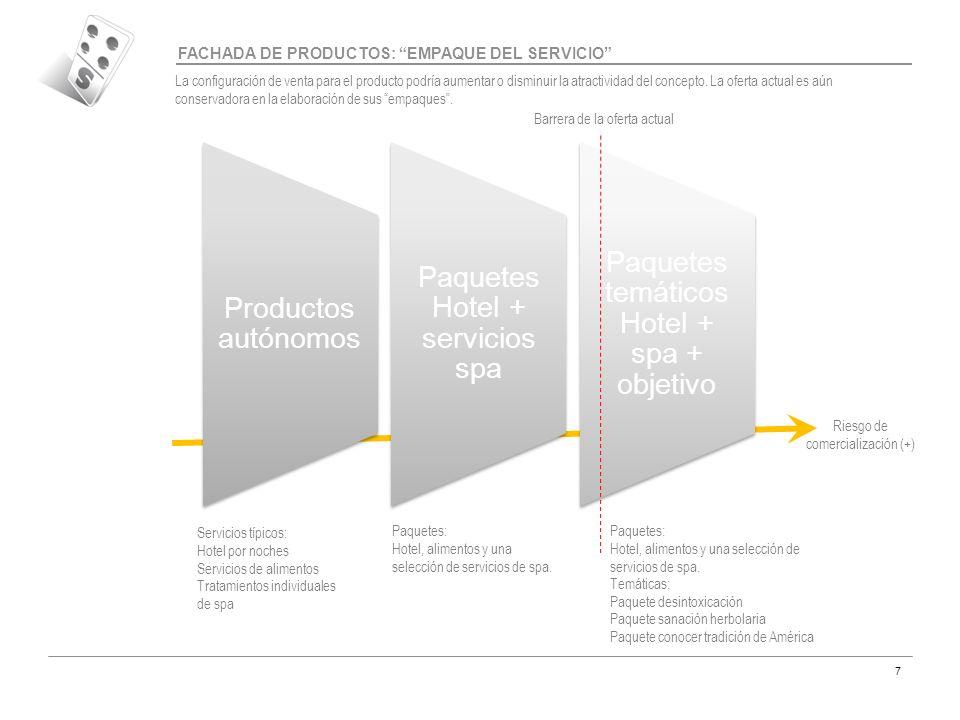 Código MAR-07 7 Productos autónomos Paquetes Hotel + servicios spa Paquetes temáticos Hotel + spa + objetivo FACHADA DE PRODUCTOS: EMPAQUE DEL SERVICI