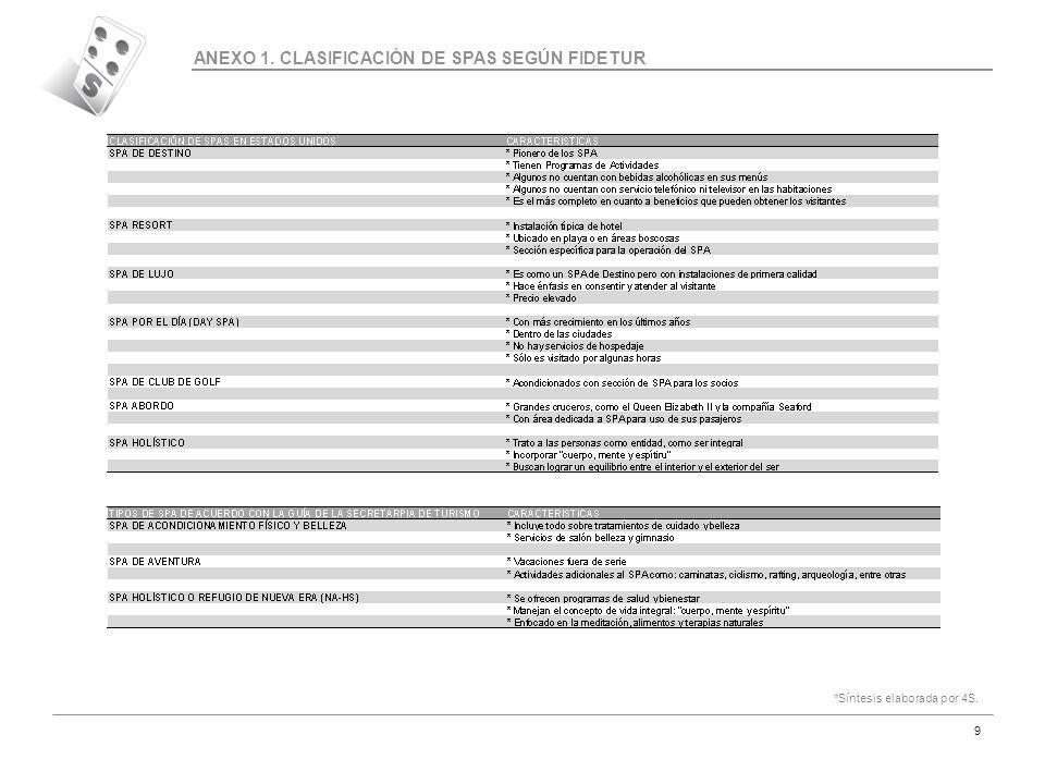 Código MAR-07 9 ANEXO 1. CLASIFICACIÓN DE SPAS SEGÚN FIDETUR *Síntesis elaborada por 4S.
