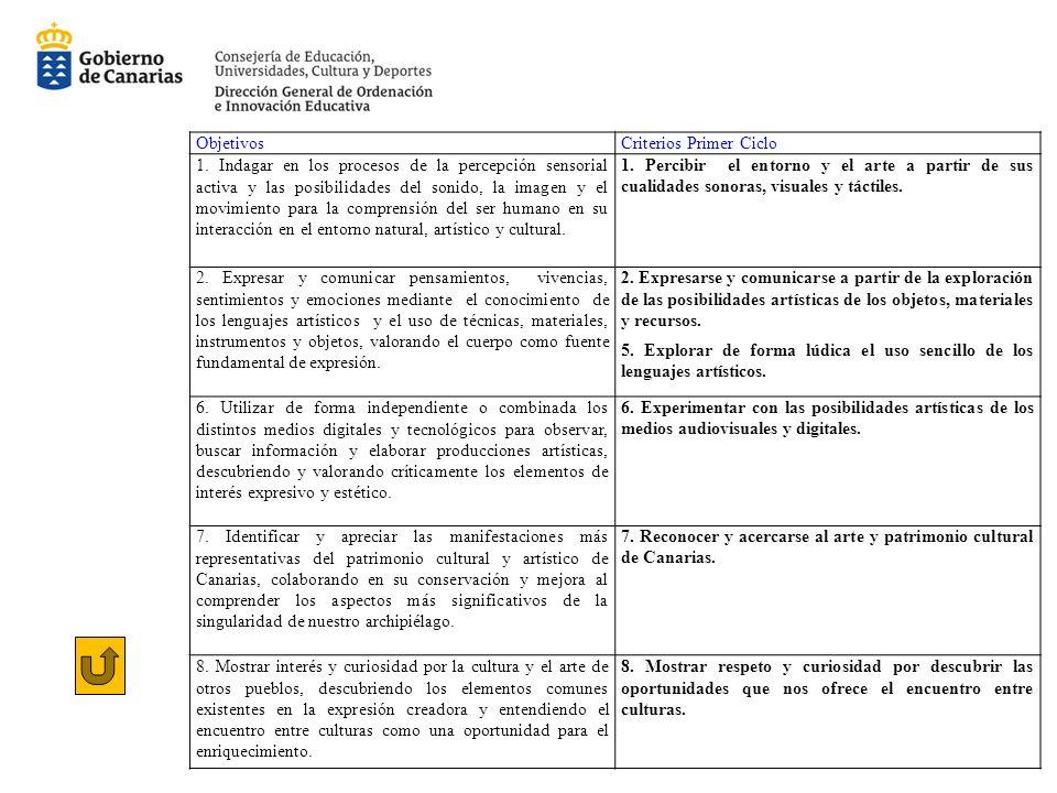 ObjetivosCriterios Primer Ciclo 1.