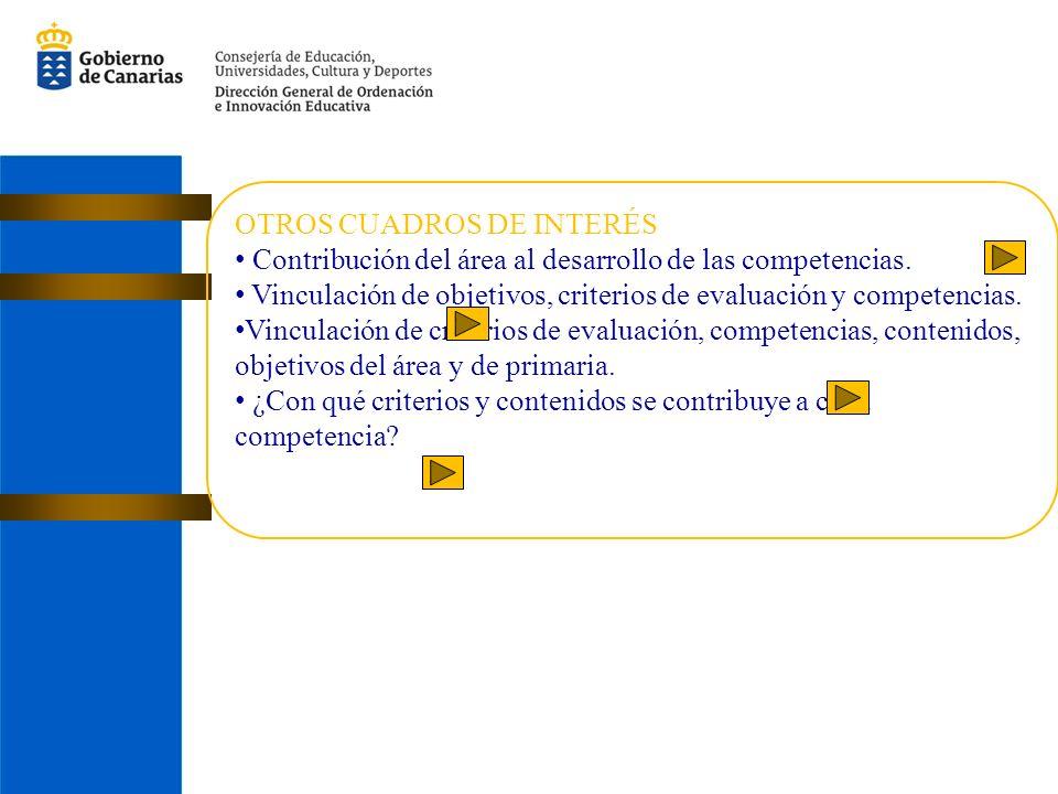 OTROS CUADROS DE INTERÉS Contribución del área al desarrollo de las competencias.