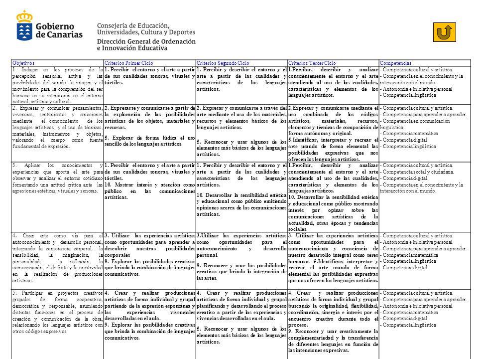ObjetivosCriterios Primer CicloCriterios Segundo CicloCriterios Tercer CicloCompetencias 1.