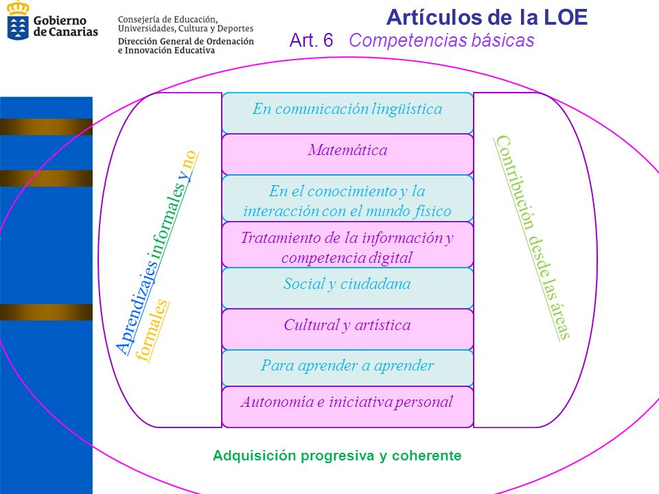 Competencia en comunicación lingüística El dominio de la lengua oral y escrita en numerosos contextos.