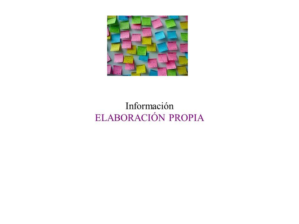 Información ELABORACIÓN PROPIA