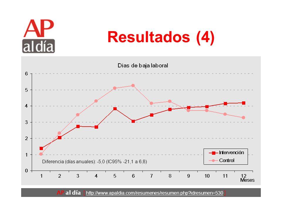 AP al día [ http://www.apaldia.com/resumenes/resumen.php idresumen=530 ] Resultados (3) Diferencia (días anuales): -52,7 (IC95% -59,6 a –45,1)