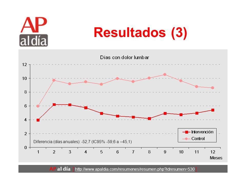 AP al día [ http://www.apaldia.com/resumenes/resumen.php?idresumen=530 ] Resultados (2) La única diferencia importante fue el número de días de baja laboral en los 3 meses previos, superior en el grupo intervención (6,9 frente a 1,4).
